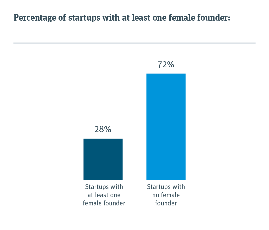 Chart showing that 28%  of startups have at least one women on the founding team.