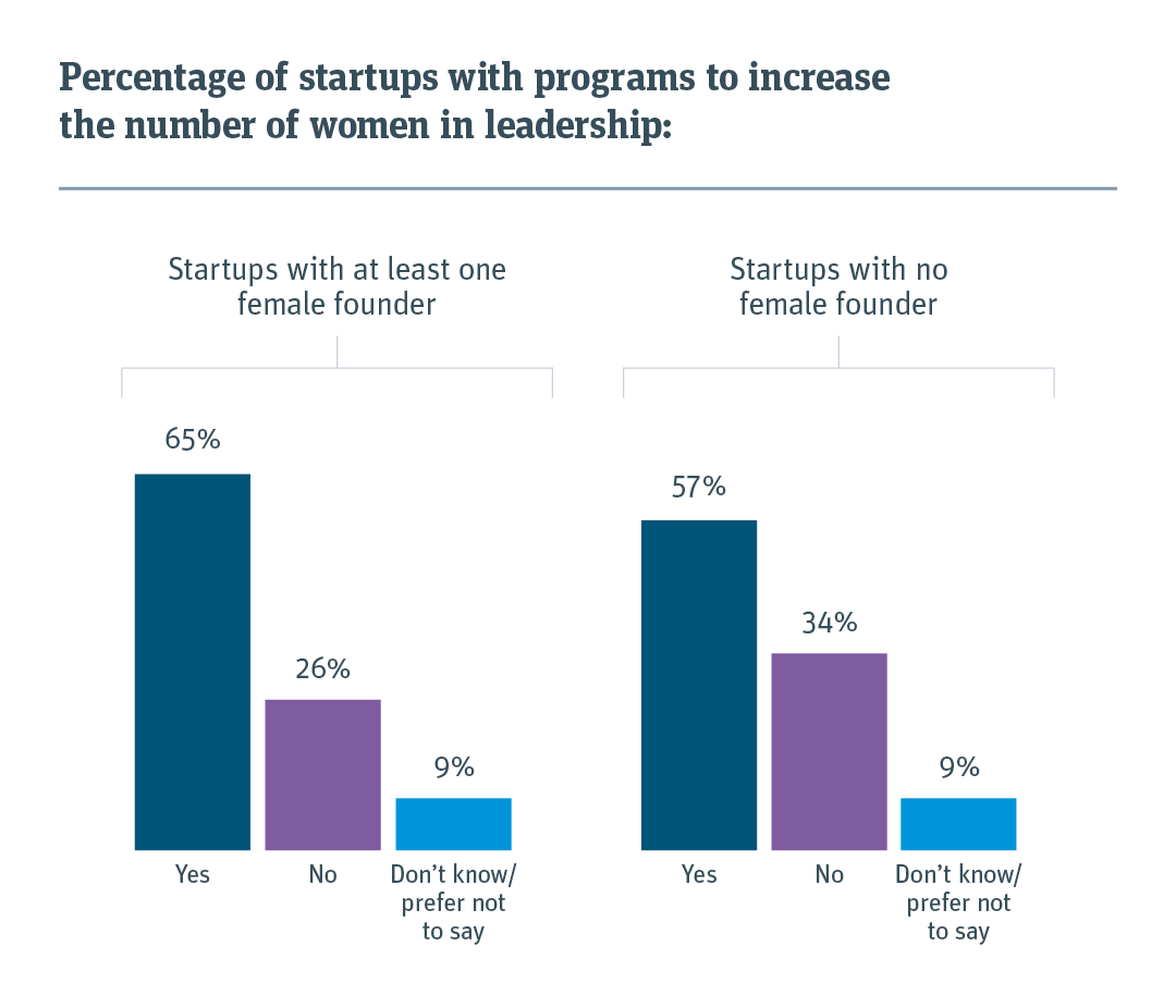 Bar chart showing percentage of startups with programs in place to increase the number of women in leadership.