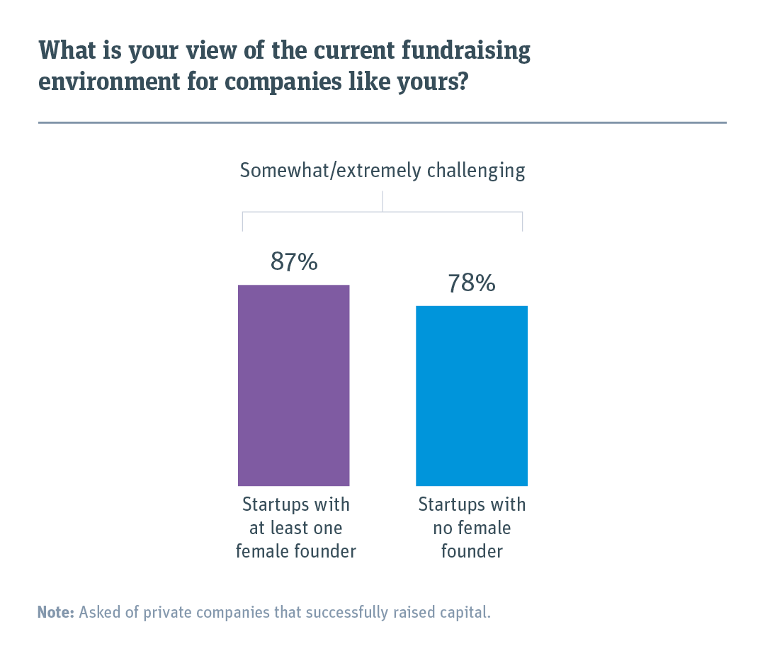 Bar chart showing percentage of startups who stay the current fundraising environment is somewhat or extremely challenging.