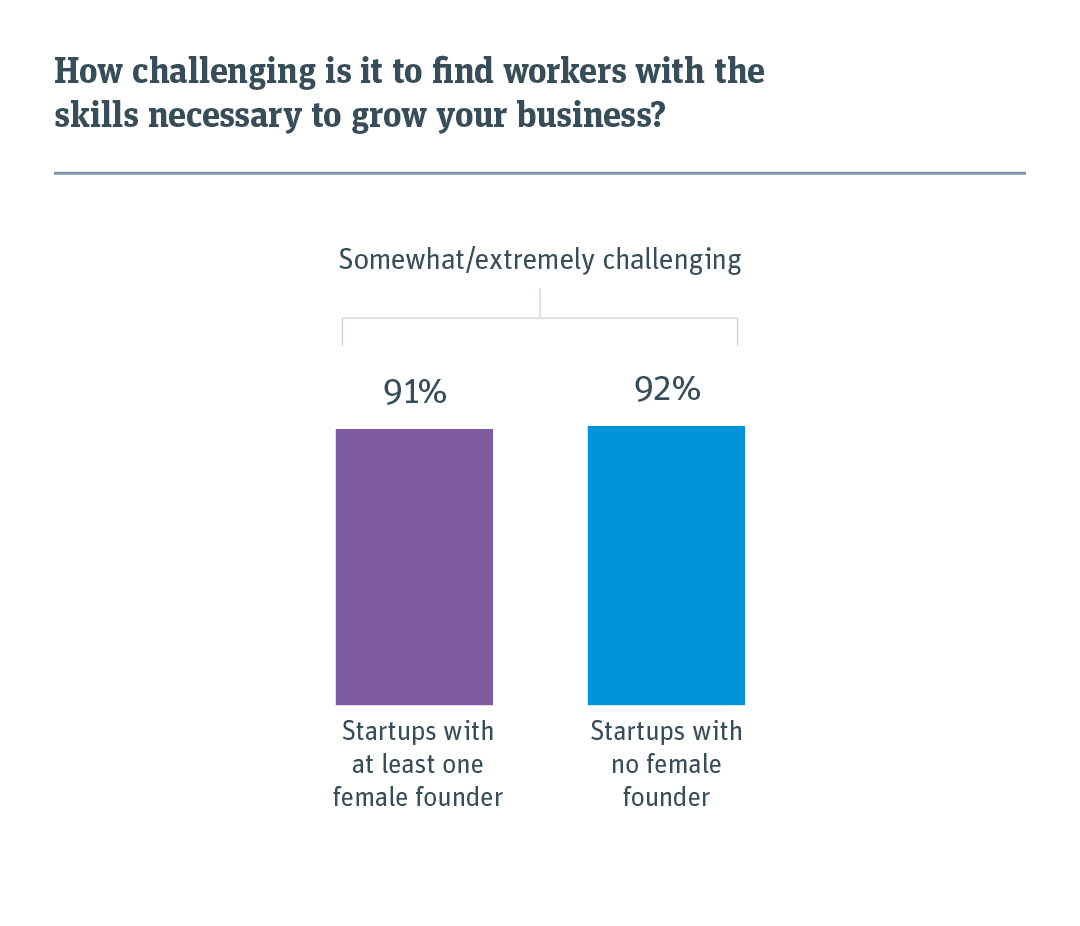 Chart showing how challenging it is to find skilled workers among startups with at least one female founder versus startups with no female founder.