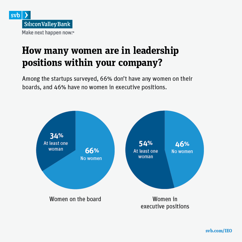 Results from SVB's 2016 Startup Outlook Survey showing the percentage of women in leadership positions in their company.