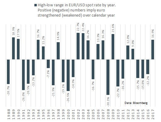 High-low range in EUR/USD spot rate by year
