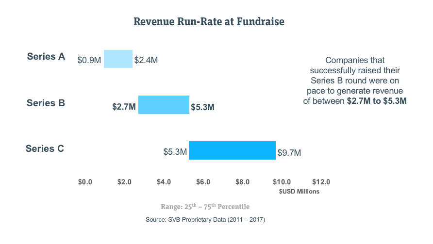 Revenue run rates