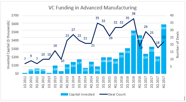 VC Funding in Advanced Manufacturing