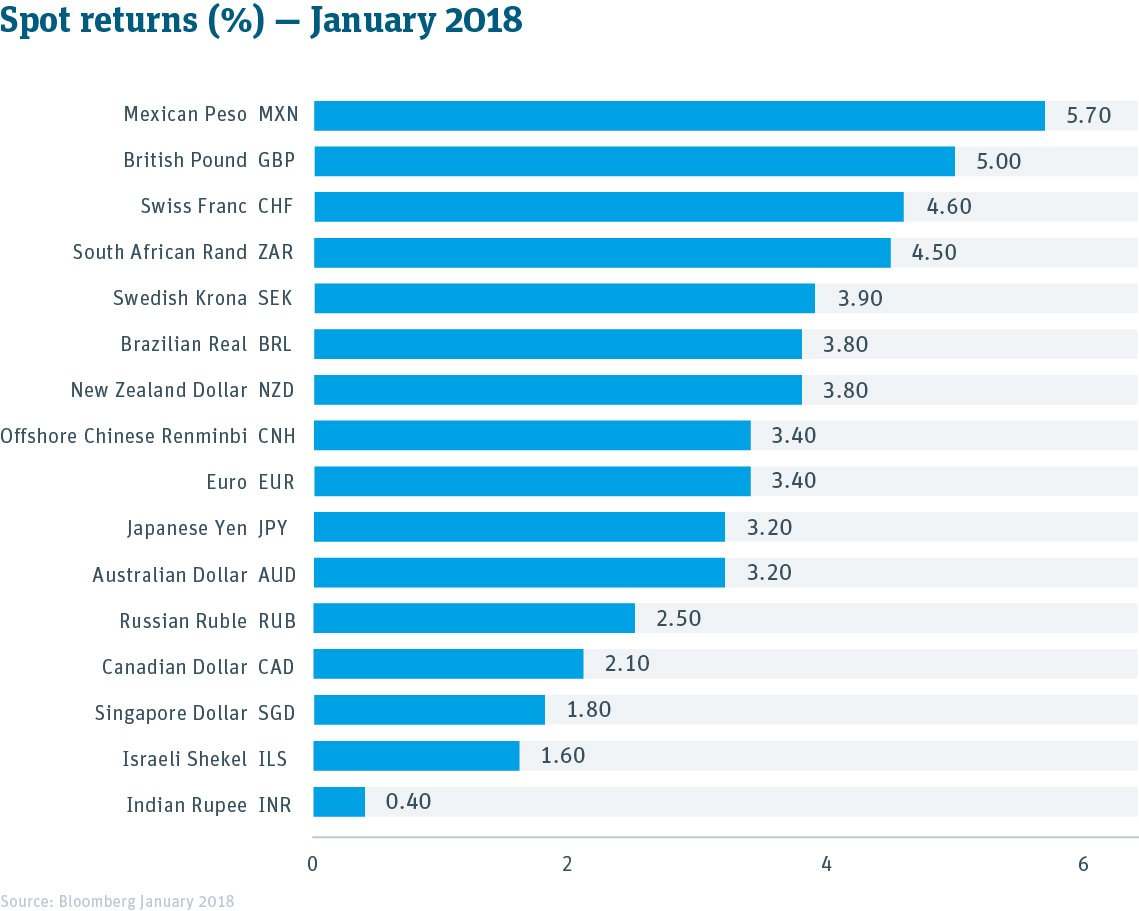 Currency Spot Returns Table -- January 2018