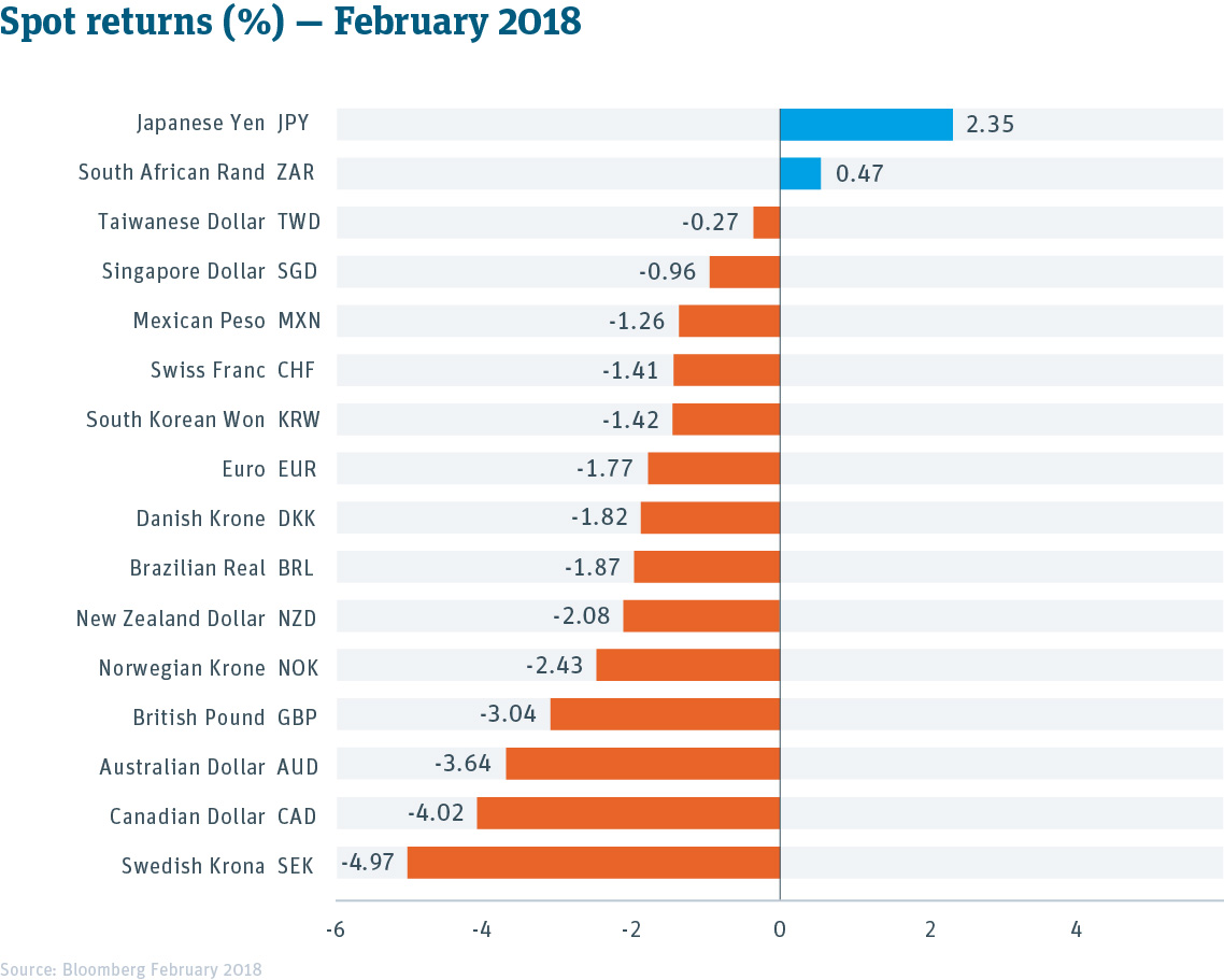 Currency Spot Returns Table -- February 2018