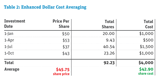 Sample EDCA Enhanced Dollar Cost Averaging