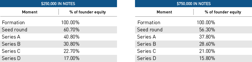 Equity Dilution for Early Stage Startups | Silicon Valley Bank