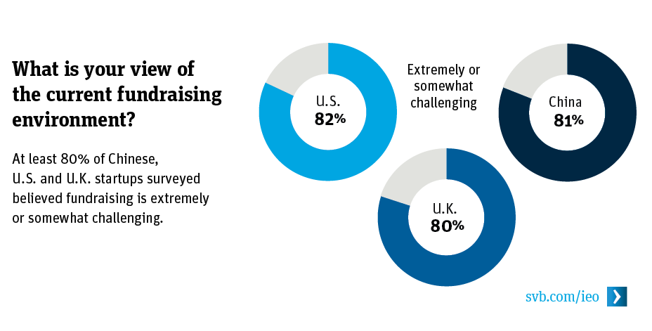 What is your view of the current fundraising environment?