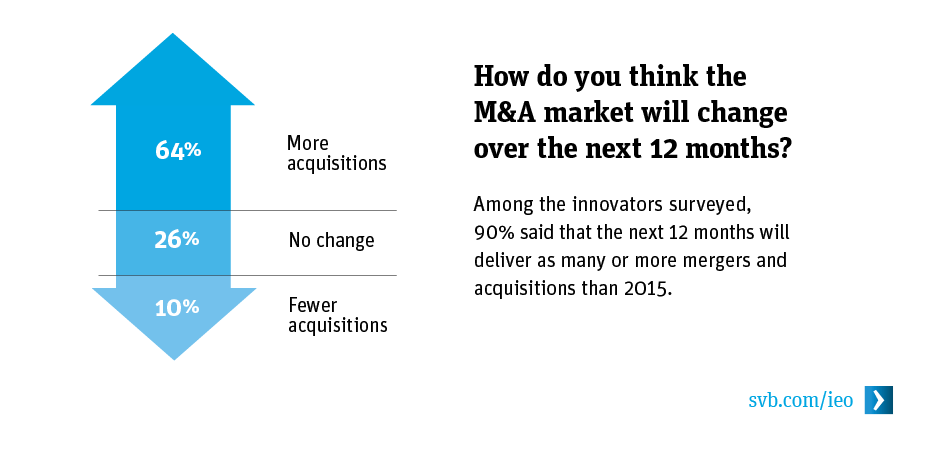How do you think the M&A market will change over the next 12 months?