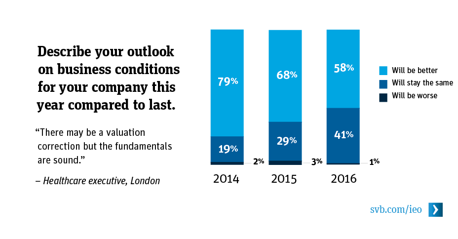 Describe your outlook on business conditions for your company this year compared to last.