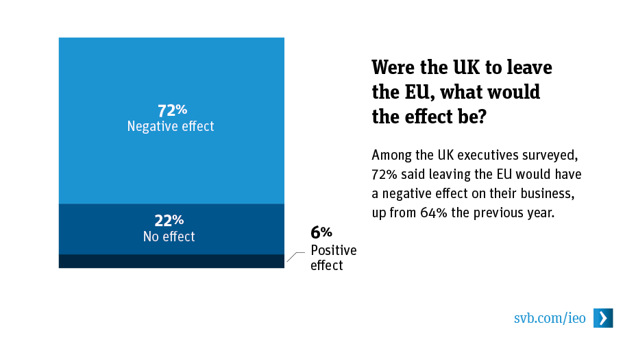 Were the UK to leave the EU, what would the effect be?