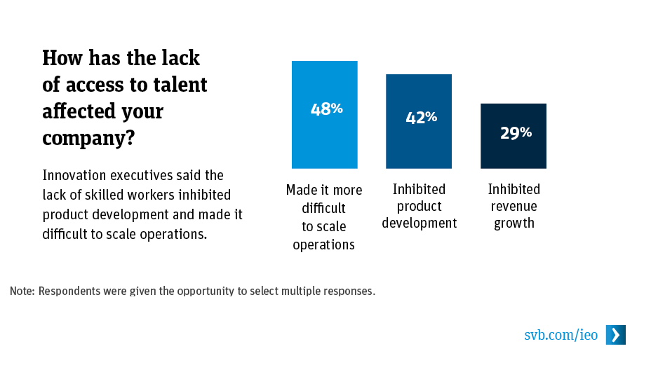 How has the lack of access to talent affected your company?