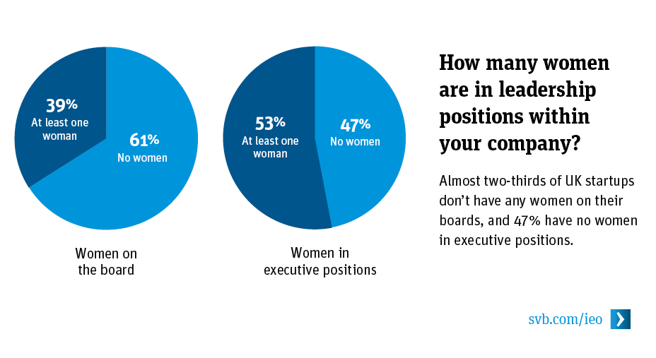 How many women are in leadership positions within your company?