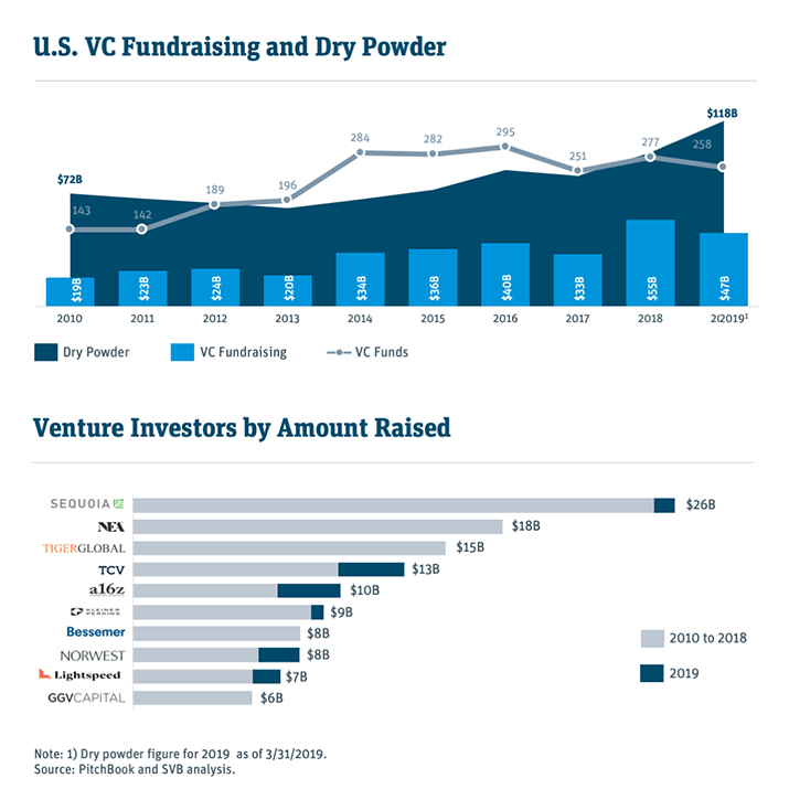 us vc fundraising and dry powder charts