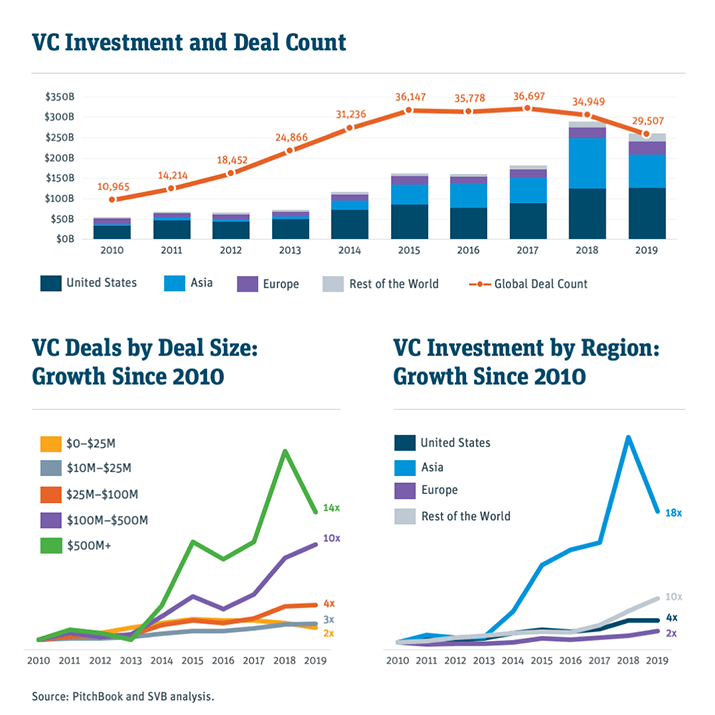 venture capital investment and deal count chart