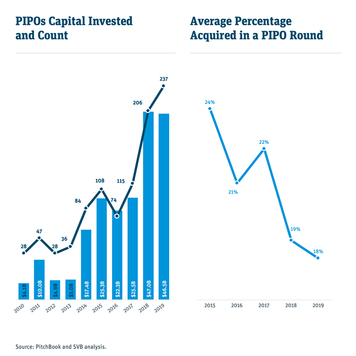 popos capital invested and count chart