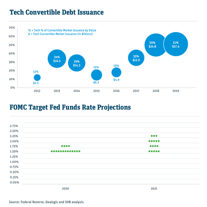 tech convertible debt insurance chart