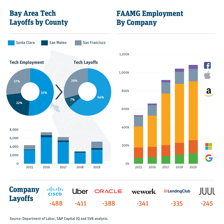 bay area tech layoffs by county