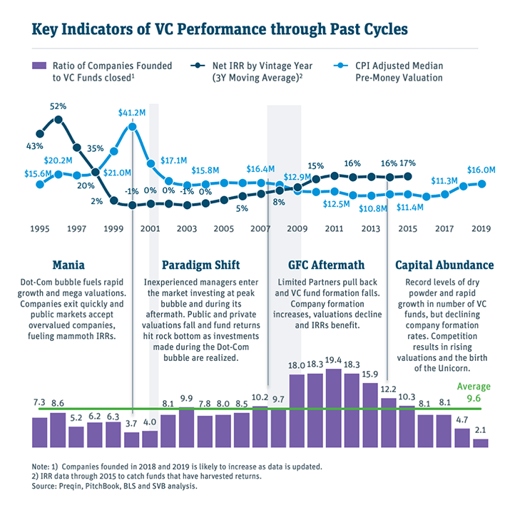 Performance through Past Cycles