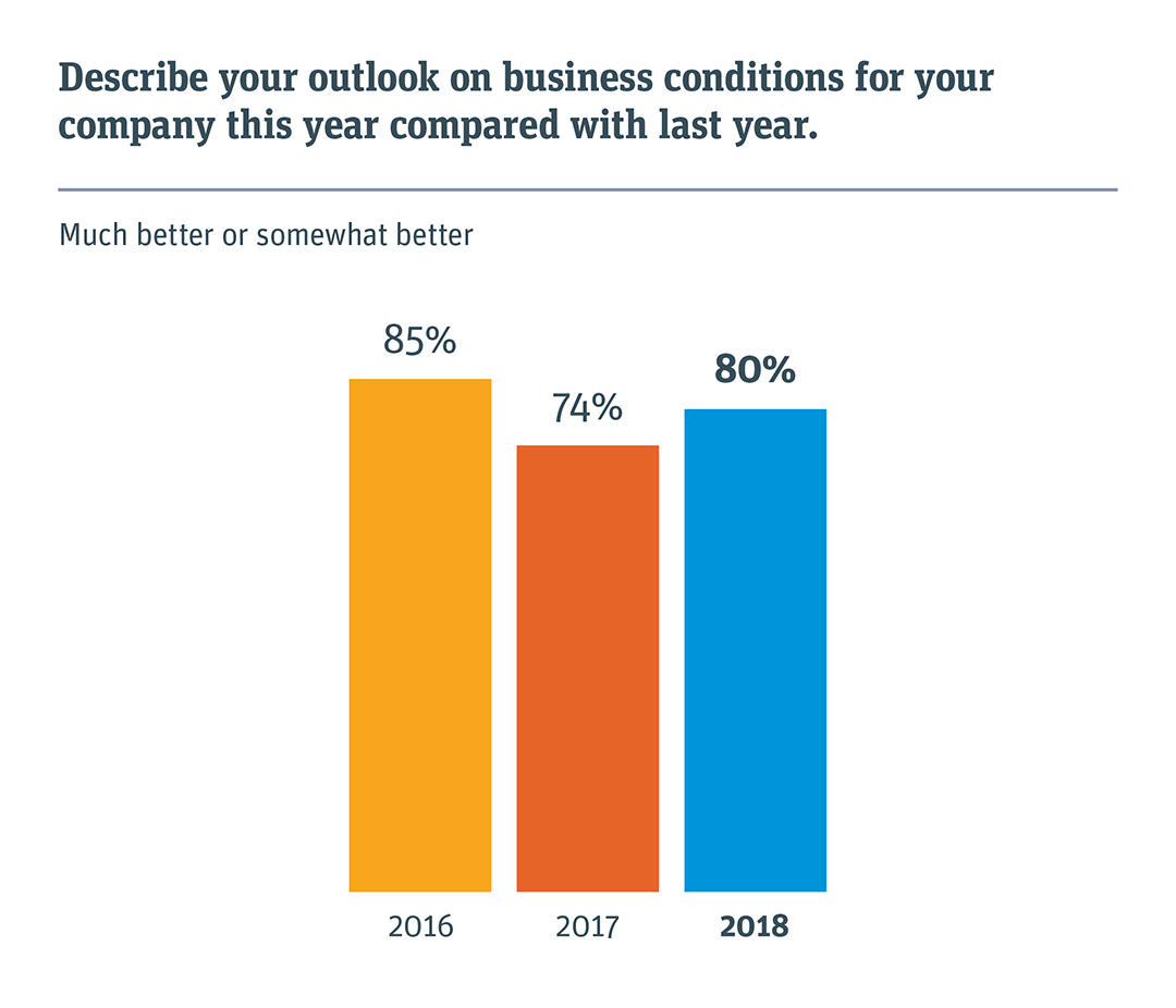 2018 svb startup outlook china report silicon valley bank eight in 10 chinese startups say business conditions in 2018 will be better than in 2017 this reflects the optimism in the countrys economic prospects and colourmoves