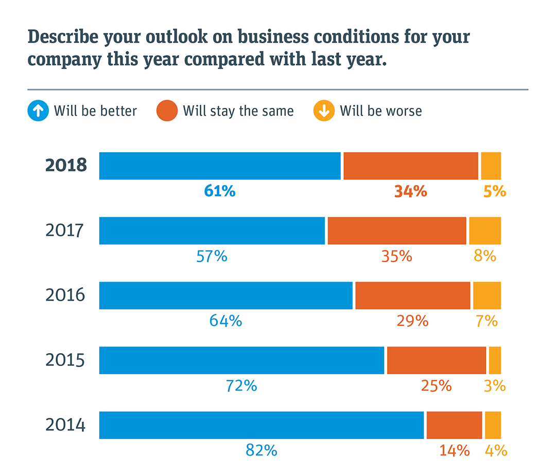 2018 startup outlook report us report silicon valley bank that business conditions in 2018 will be the same as or better than 2017 for companies like theirs those who say it will be much better rose 4 points colourmoves
