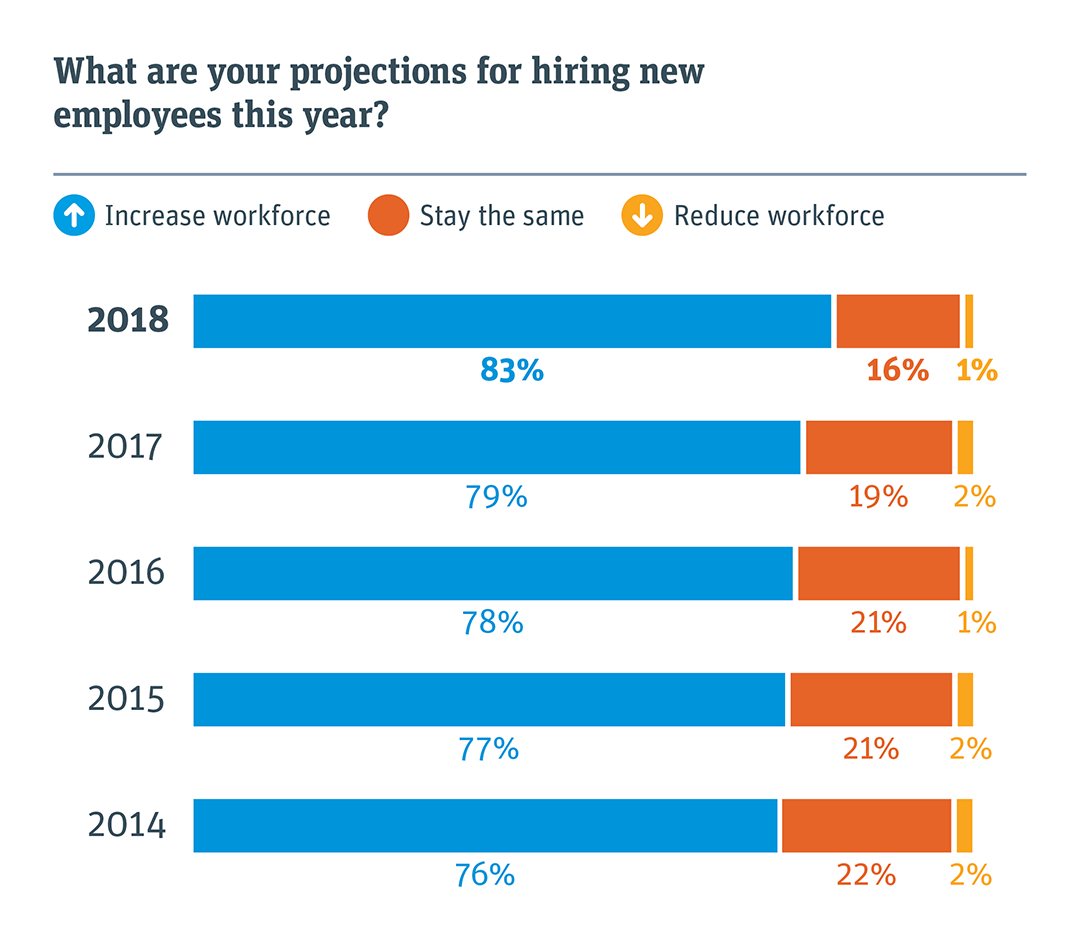 What are your projections for hiring new employees this year?