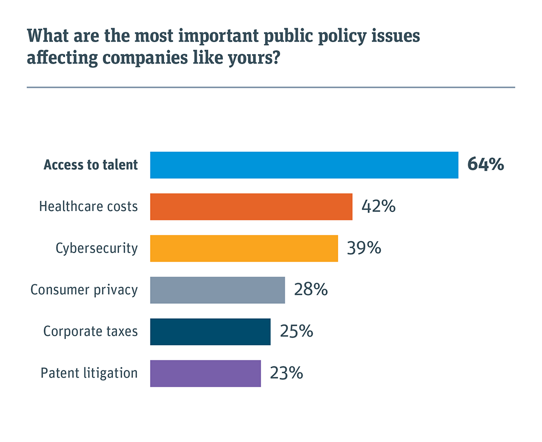 What are the most important public policy issues affecting companies like yours?